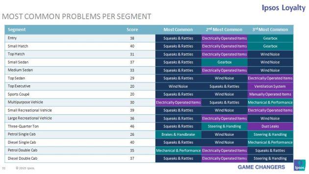 Ipsos problems