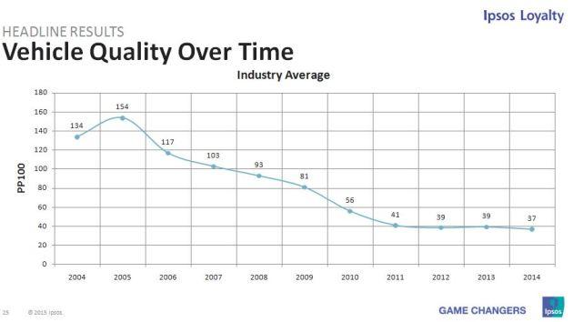 Ipsos Quality