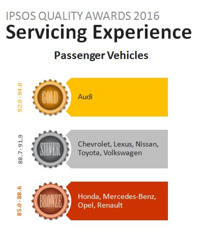 Servicing winners